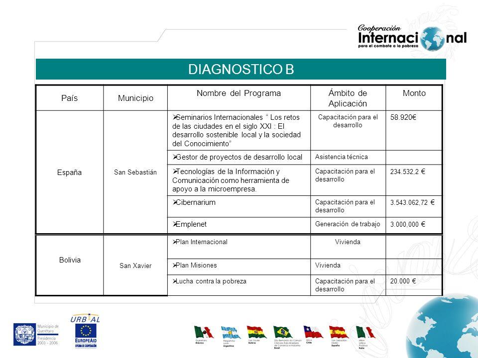 DIAGNOSTICO B PaísMunicipio Nombre del ProgramaÁmbito de Aplicación Monto España San Sebastián Seminarios Internacionales Los retos de las ciudades en