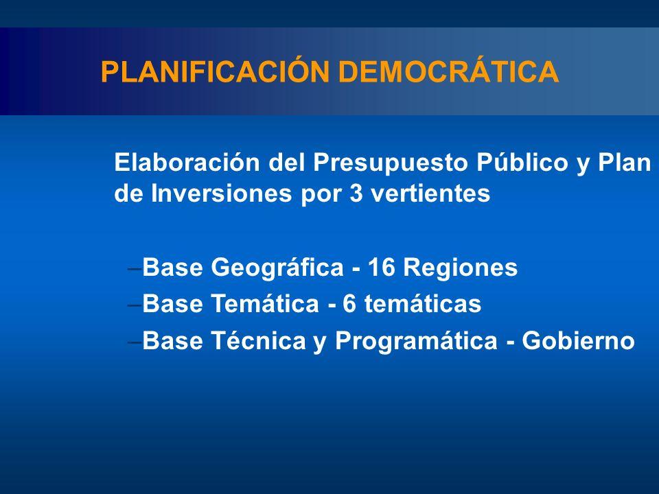Elaboración del Presupuesto Público y Plan de Inversiones por 3 vertientes –Base Geográfica - 16 Regiones –Base Temática - 6 temáticas –Base Técnica y Programática - Gobierno PLANIFICACIÓN DEMOCRÁTICA