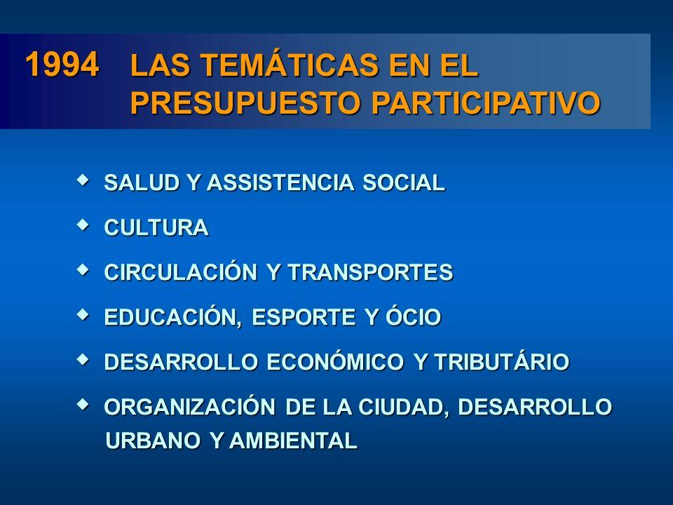 1994 LAS TEMÁTICAS EN EL PRESUPUESTO PARTICIPATIVO SALUD Y ASSISTENCIA SOCIAL SALUD Y ASSISTENCIA SOCIAL CULTURA CULTURA CIRCULACIÓN Y TRANSPORTES CIRCULACIÓN Y TRANSPORTES EDUCACIÓN, ESPORTE Y ÓCIO EDUCACIÓN, ESPORTE Y ÓCIO DESARROLLO ECONÓMICO Y TRIBUTÁRIO DESARROLLO ECONÓMICO Y TRIBUTÁRIO ORGANIZACIÓN DE LA CIUDAD, DESARROLLO ORGANIZACIÓN DE LA CIUDAD, DESARROLLO URBANO Y AMBIENTAL URBANO Y AMBIENTAL