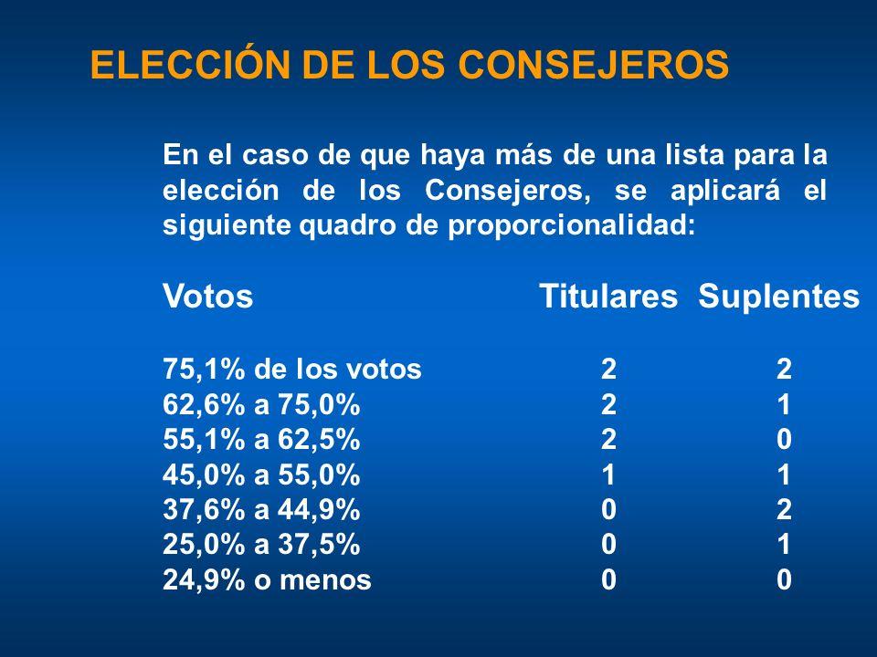 Votos Titulares Suplentes 75,1% de los votos 22 62,6% a 75,0% 21 55,1% a 62,5% 20 45,0% a 55,0% 11 37,6% a 44,9% 02 25,0% a 37,5% 01 24,9% o menos 00 En el caso de que haya más de una lista para la elección de los Consejeros, se aplicará el siguiente quadro de proporcionalidad: ELECCIÓN DE LOS CONSEJEROS