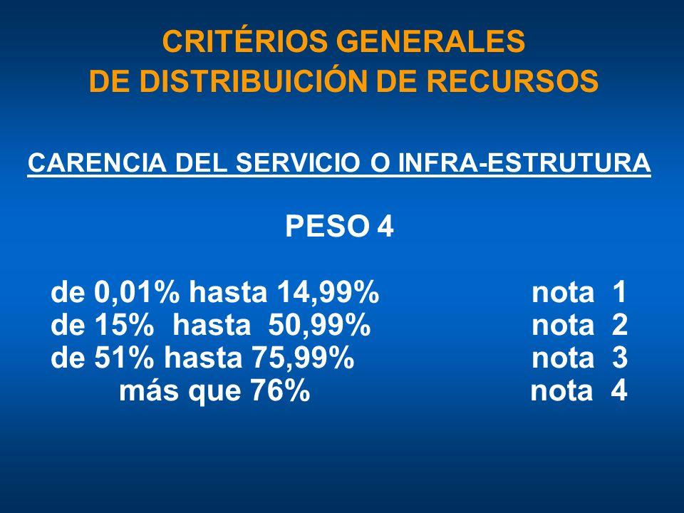 CARENCIA DEL SERVICIO O INFRA-ESTRUTURA PESO 4 de 0,01% hasta 14,99% nota 1 de 15% hasta 50,99% nota 2 de 51% hasta 75,99% nota 3 más que 76% nota 4 CRITÉRIOS GENERALES DE DISTRIBUICIÓN DE RECURSOS