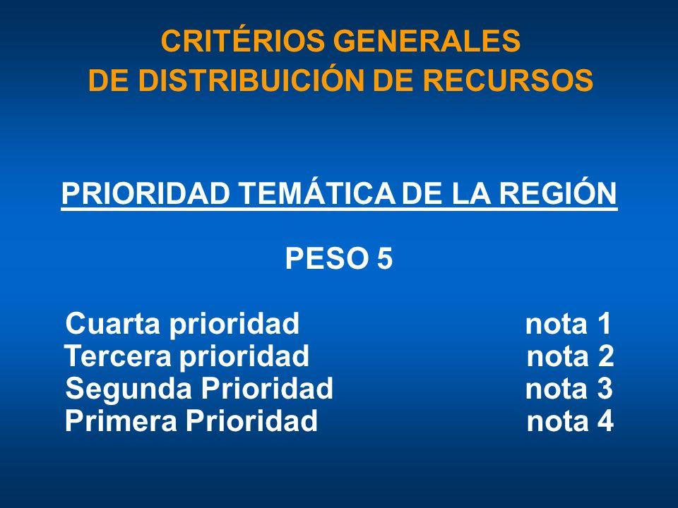 PRIORIDAD TEMÁTICA DE LA REGIÓN PESO 5 Cuarta prioridad nota 1 Tercera prioridad nota 2 Segunda Prioridad nota 3 Primera Prioridad nota 4 CRITÉRIOS GENERALES DE DISTRIBUICIÓN DE RECURSOS