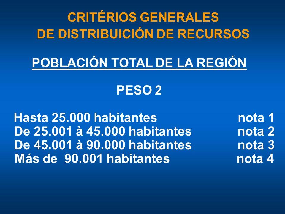 POBLACIÓN TOTAL DE LA REGIÓN PESO 2 Hasta 25.000 habitantes nota 1 De 25.001 à 45.000 habitantes nota 2 De 45.001 à 90.000 habitantes nota 3 Más de 90.001 habitantes nota 4 CRITÉRIOS GENERALES DE DISTRIBUICIÓN DE RECURSOS