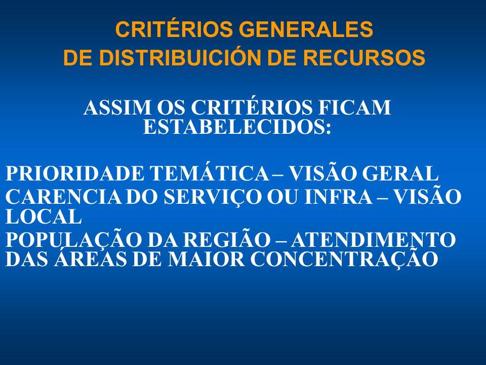 ASSIM OS CRITÉRIOS FICAM ESTABELECIDOS: PRIORIDADE TEMÁTICA – VISÃO GERAL CARENCIA DO SERVIÇO OU INFRA – VISÃO LOCAL POPULAÇÃO DA REGIÃO – ATENDIMENTO DAS ÁREAS DE MAIOR CONCENTRAÇÃO CRITÉRIOS GENERALES DE DISTRIBUICIÓN DE RECURSOS
