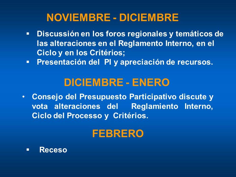 NOVIEMBRE - DICIEMBRE Discussión en los foros regionales y temáticos de las alteraciones en el Reglamento Interno, en el Ciclo y en los Critérios; Presentación del PI y apreciación de recursos.