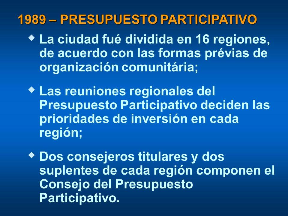 1989 – PRESUPUESTO PARTICIPATIVO La ciudad fué dividida en 16 regiones, de acuerdo con las formas prévias de organización comunitária; Las reuniones regionales del Presupuesto Participativo deciden las prioridades de inversión en cada región; Dos consejeros titulares y dos suplentes de cada región componen el Consejo del Presupuesto Participativo.