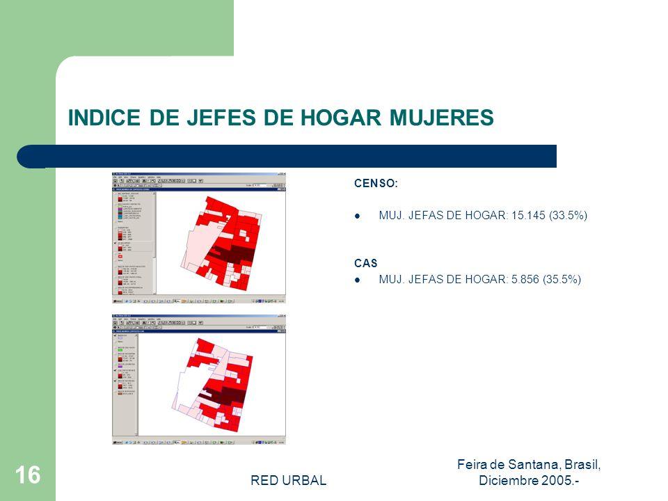 RED URBAL Feira de Santana, Brasil, Diciembre 2005.- 15 INDICADOR JEFES DE HOGAR CENSO – J.DE HOGAR HOMBRES: 30.010 MUJERES: 15.145 CAS-J.
