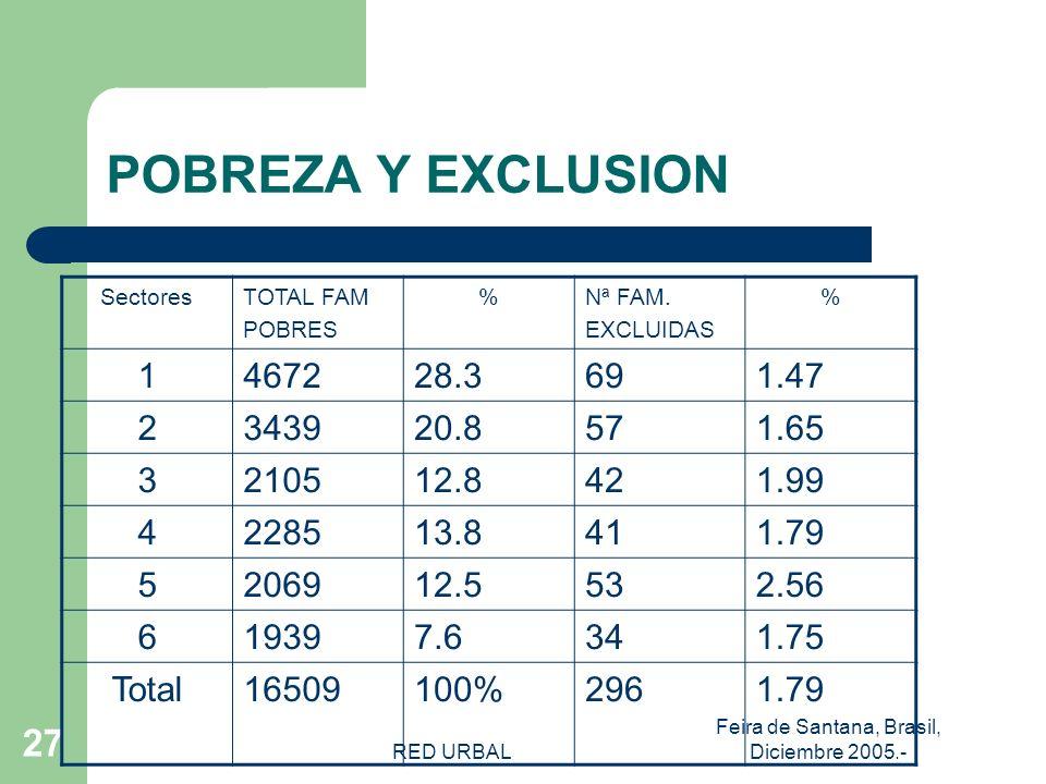 RED URBAL Feira de Santana, Brasil, Diciembre 2005.- 26 INDICE EXCLUSION BARRIAL Nro familias excluidas ____________________ * 100 total de familias Pobres A NIVEL DE BARRIOS 0.5-1,8 : BARRIOS ROSADO – POBRES MENOS EXCLUIDOS 1,8-3,4 : BARRIOS ROJO – POBRES MEDIANAMENTE EXCLUIDOS 3,4-5,3 : BARRIOS CAFÉ POBRES EXCLUIDOS