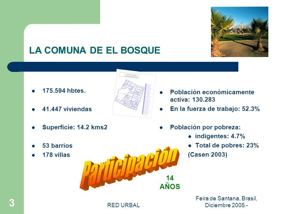 RED URBAL Feira de Santana, Brasil, Diciembre 2005.- 3 LA COMUNA DE EL BOSQUE Población económicamente activa: 130.283 En la fuerza de trabajo: 52.3% Población por pobreza: indigentes: 4.7% Total de pobres: 23% (Casen 2003) 175.594 hbtes.