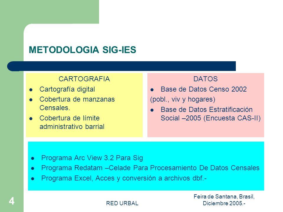 RED URBAL Feira de Santana, Brasil, Diciembre 2005.- 14 INDICADORES DE EDUCACION Gentileza Manuel Carvallo, fotógrafo ULTIMO NIVEL APROBADO DE ENSEÑANZA FORMAL CategoríasCasos% Nunca Asistió3.0581,88% Especial/Diferencial9860,61% Pre-Básica6.5404,03% Básica/Primaria61.91138,15% Media Común42.25426,04% Humanidades7.6194,69% Media Comercial9.9006,10% Media Industrial7.2534,47% Media Agrícola1430,09% Media Marítima370,02% Normal3260,20% Técnica Femenina2.5831,59% Centro de Formación Técnica4.0282,48% Instituto Profesional5.9853,69% Universitaria9.6645,95% Total162.287100,00%