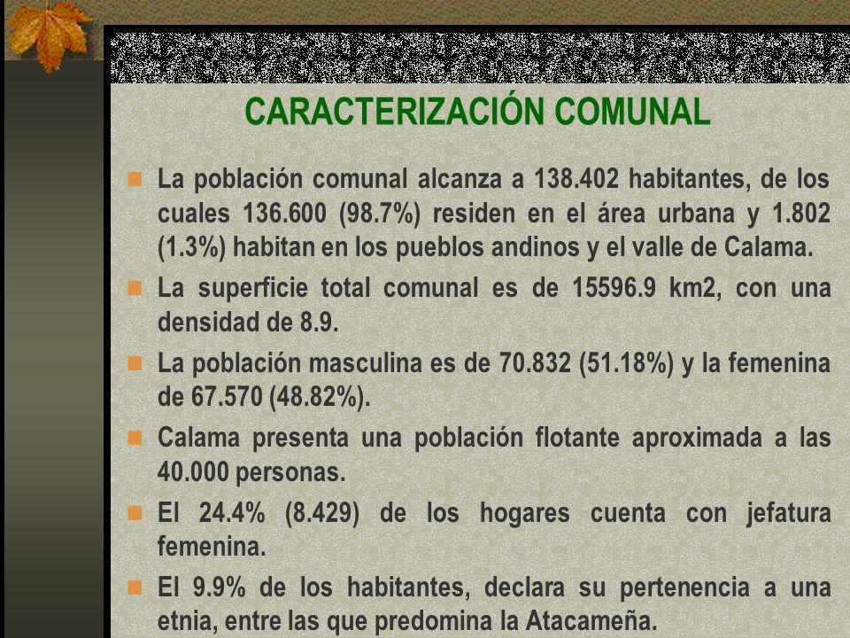 El 40% de los habitantes de Calama ha nacido fuera del territorio comunal, En el período 2001-2004, la tasa de denuncias por Violencia Intrafamiliar presentó un aumento sostenido, llegando en el último año a 606.4; cifra superior al promedio nacional de 560.8.