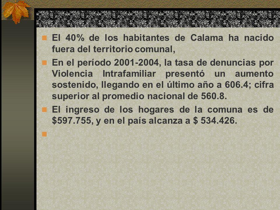 El 40% de los habitantes de Calama ha nacido fuera del territorio comunal, En el período 2001-2004, la tasa de denuncias por Violencia Intrafamiliar p