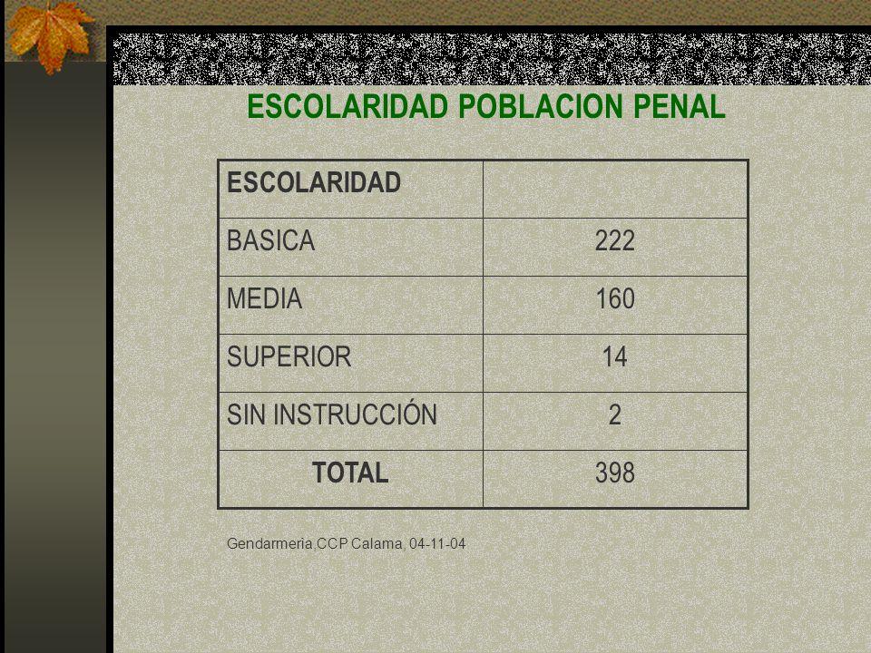 ESCOLARIDAD POBLACION PENAL 14SUPERIOR 2SIN INSTRUCCIÓN 398 TOTAL 160MEDIA 222BASICA ESCOLARIDAD Gendarmerìa,CCP Calama, 04-11-04