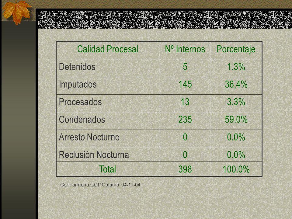 0.0%0Reclusión Nocturna 100.0%398 Total 0.0%0Arresto Nocturno 59.0%235Condenados 3.3%13Procesados 36,4%145Imputados 1.3%5Detenidos PorcentajeNº Intern