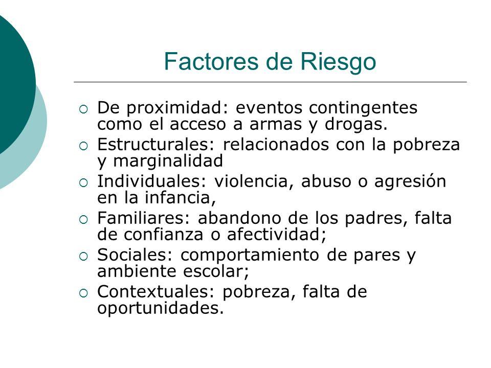 Factores de Riesgo De proximidad: eventos contingentes como el acceso a armas y drogas. Estructurales: relacionados con la pobreza y marginalidad Indi