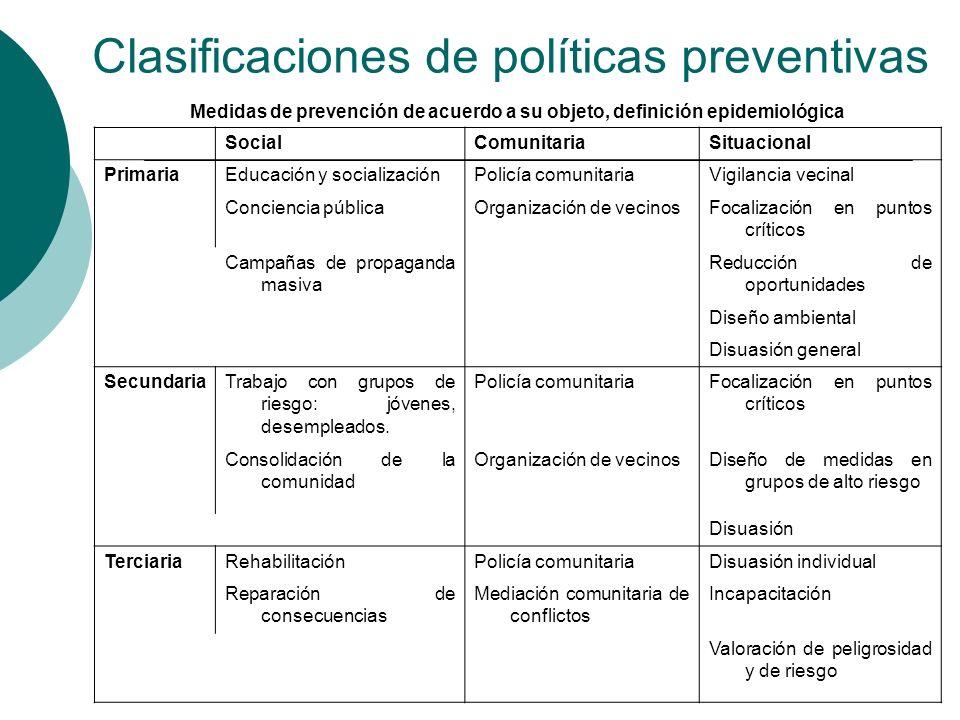 Clasificaciones de políticas preventivas Medidas de prevención de acuerdo a su objeto, definición epidemiológica SocialComunitariaSituacional Primaria