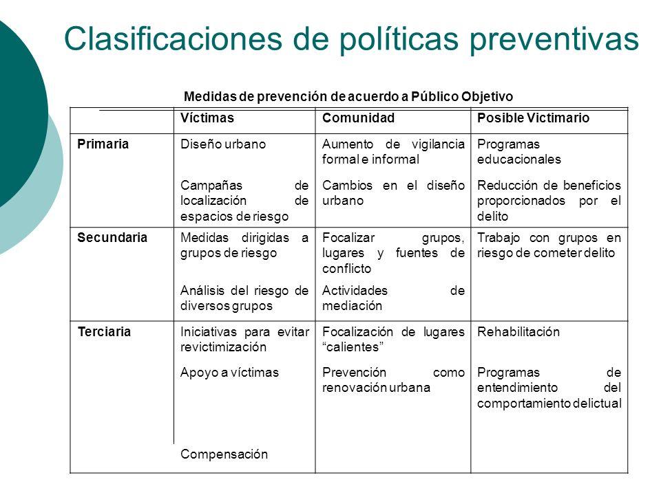 Clasificaciones de políticas preventivas Medidas de prevención de acuerdo a Público Objetivo VíctimasComunidadPosible Victimario PrimariaDiseño urbano