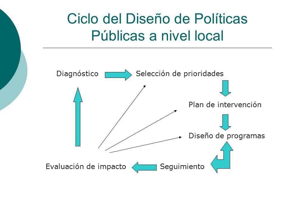 Ciclo del Diseño de Políticas Públicas a nivel local Diagnóstico Selección de prioridades Plan de intervención Diseño de programas Evaluación de impac