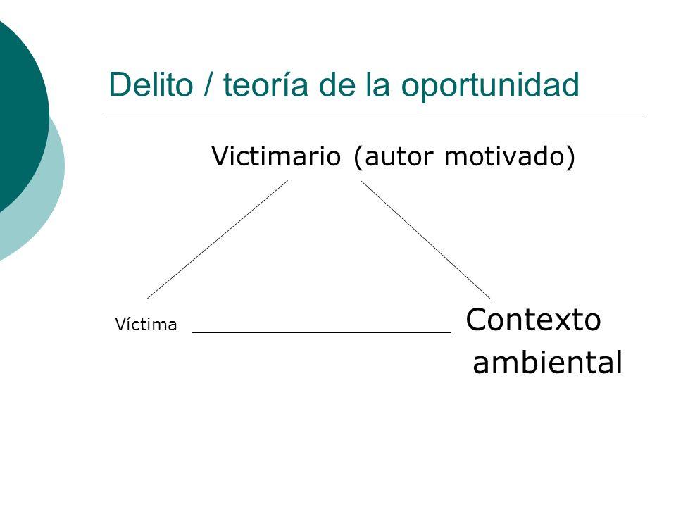 Delito / teoría de la oportunidad Victimario (autor motivado) Víctima Contexto ambiental