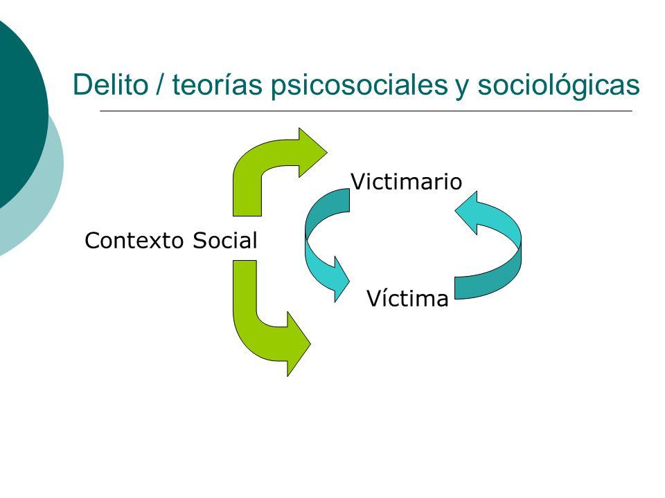 Delito / teorías psicosociales y sociológicas Victimario Contexto Social Víctima
