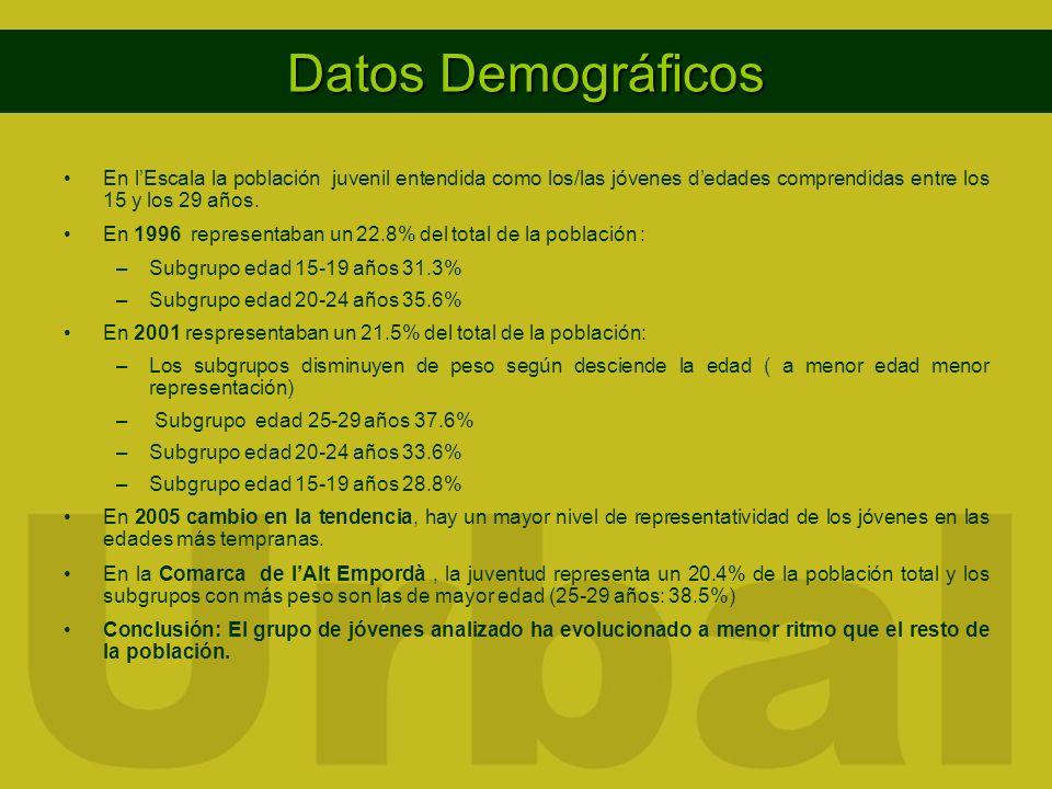 Datos Demográficos En lEscala la población juvenil entendida como los/las jóvenes dedades comprendidas entre los 15 y los 29 años. En 1996 representab
