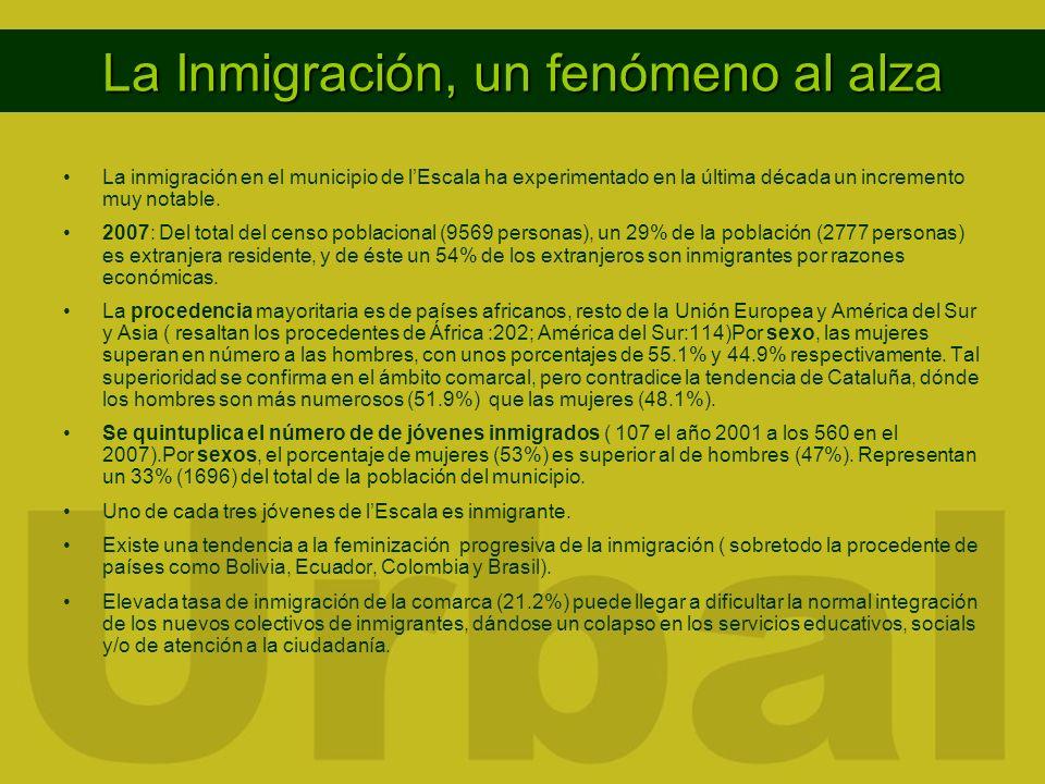 La Inmigración, un fenómeno al alza La inmigración en el municipio de lEscala ha experimentado en la última década un incremento muy notable. 2007: De