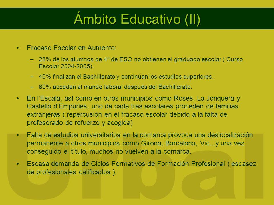 Ámbito Educativo (II) Fracaso Escolar en Aumento: –28% de los alumnos de 4º de ESO no obtienen el graduado escolar ( Curso Escolar 2004-2005). –40% fi