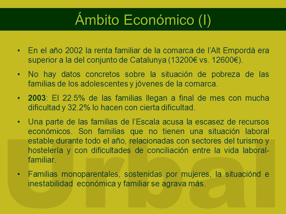 Ámbito Económico (I) En el año 2002 la renta familiar de la comarca de lAlt Empordà era superior a la del conjunto de Catalunya (13200 vs. 12600). No