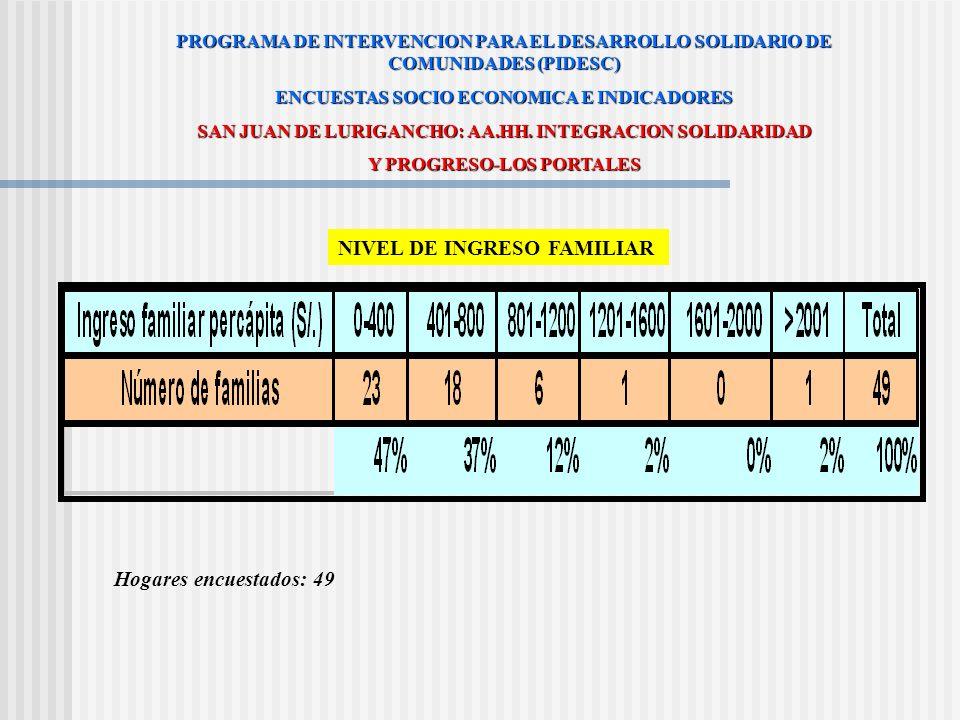 NIVEL DE OCUPACION PROGRAMA DE INTERVENCION PARA EL DESARROLLO SOLIDARIO DE COMUNIDADES (PIDESC) ENCUESTAS SOCIO ECONOMICA E INDICADORES SAN JUAN DE L