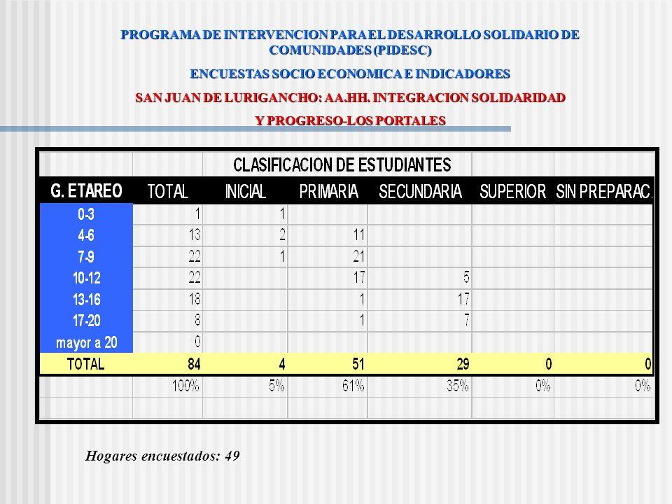 NIVEL DE INGRESO FAMILIAR PROGRAMA DE INTERVENCION PARA EL DESARROLLO SOLIDARIO DE COMUNIDADES (PIDESC) ENCUESTAS SOCIO ECONOMICA E INDICADORES SAN JU