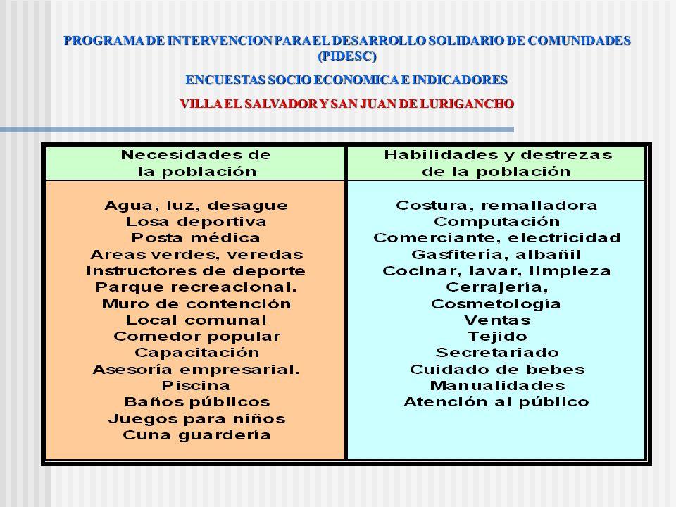 PROGRAMA DE INTERVENCION PARA EL DESARROLLO SOLIDARIO DE COMUNIDADES (PIDESC) ENCUESTAS SOCIO ECONOMICA E INDICADORES SAN JUAN DE LURIGANCHO: AA.HH. I