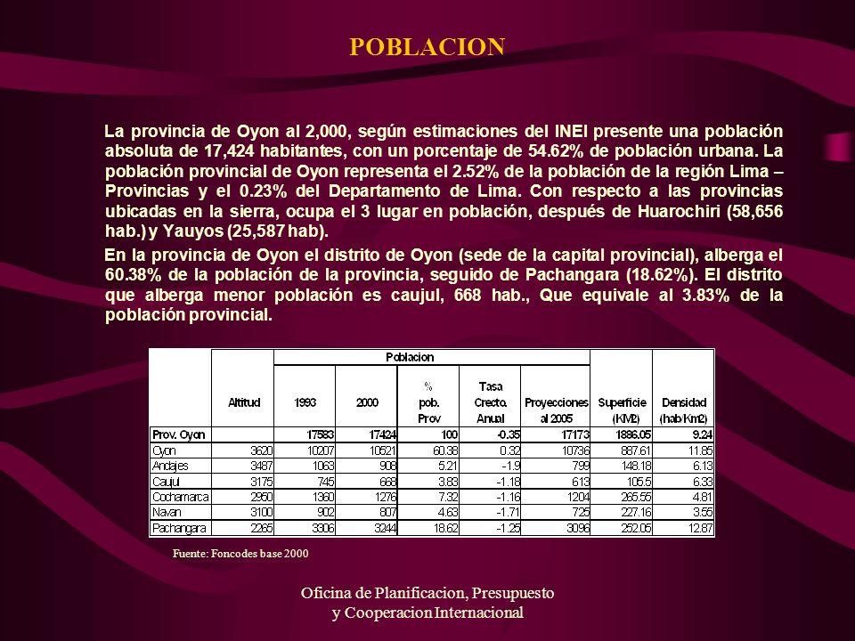 Oficina de Planificacion, Presupuesto y Cooperacion Internacional POBLACION La provincia de Oyon al 2,000, según estimaciones del INEI presente una po