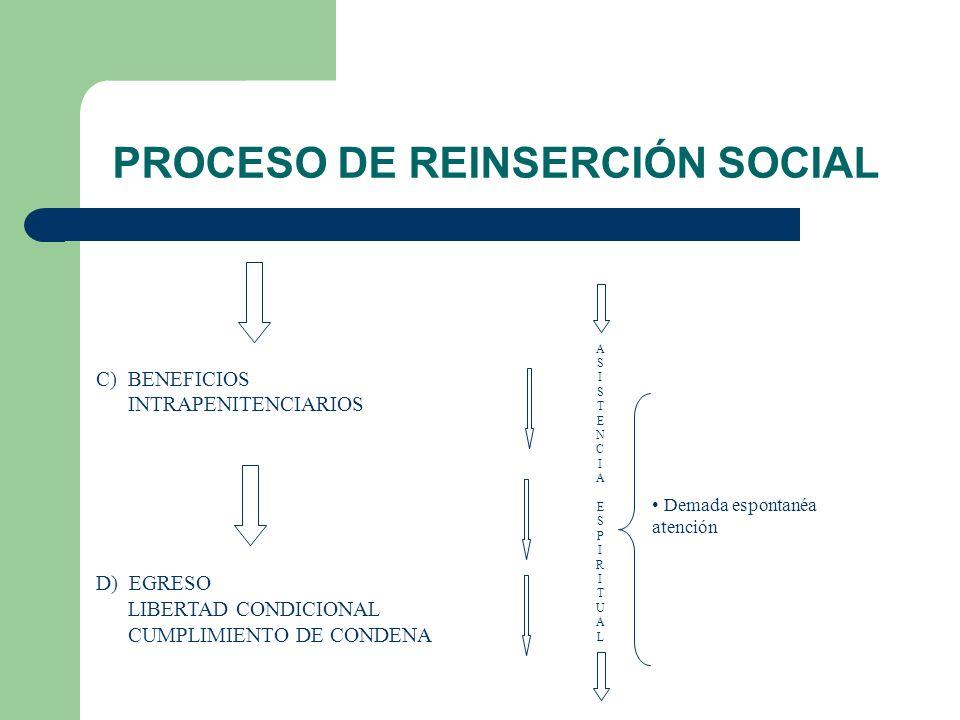 PROCESO DE REINSERCIÓN SOCIAL Demada espontanéa atención ASISTENCIAESPIRITUALASISTENCIAESPIRITUAL C) BENEFICIOS INTRAPENITENCIARIOS D) EGRESO LIBERTAD