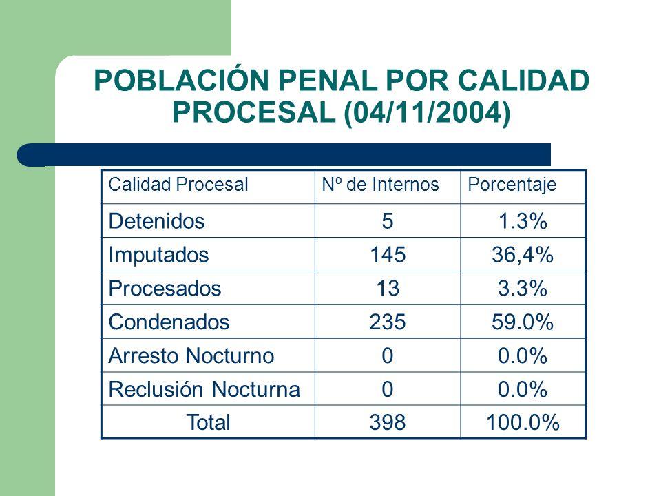 POBLACIÓN PENAL POR CALIDAD PROCESAL (04/11/2004) Calidad ProcesalNº de InternosPorcentaje Detenidos51.3% Imputados14536,4% Procesados133.3% Condenado
