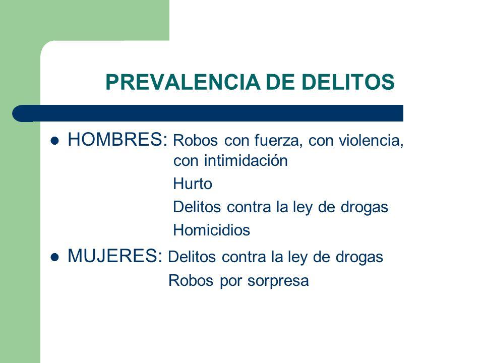 PREVALENCIA DE DELITOS HOMBRES: Robos con fuerza, con violencia, con intimidación Hurto Delitos contra la ley de drogas Homicidios MUJERES: Delitos co