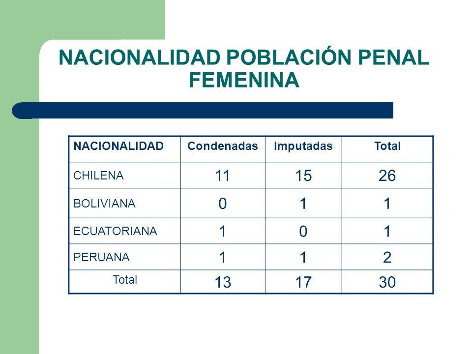 NACIONALIDAD POBLACIÓN PENAL MASCULINA NACIONALIDADCondenadosDetenidosImputadosProcesadosTotal CHILENA19949013306 BOLIVIANA20136057 PARAGUAYA20002 PERUANA00201 OTROS EUROPEOS 10001 Total