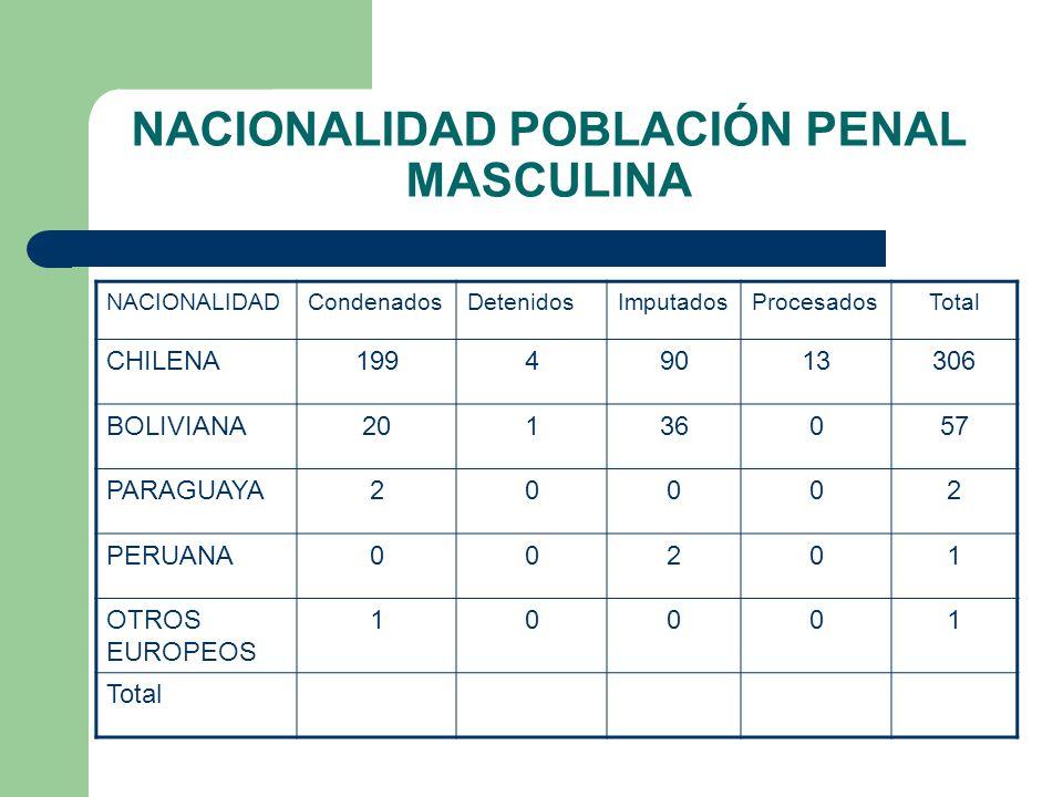 NACIONALIDAD POBLACIÓN PENAL MASCULINA NACIONALIDADCondenadosDetenidosImputadosProcesadosTotal CHILENA19949013306 BOLIVIANA20136057 PARAGUAYA20002 PER