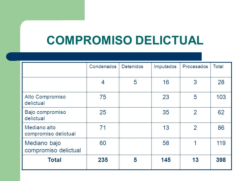 ESCOLARIDAD DE INTERNOS ESCOLARIDAD BASICA222 MEDIA160 SUPERIOR14 SIN INSTRUCCIÓN2 TOTAL398