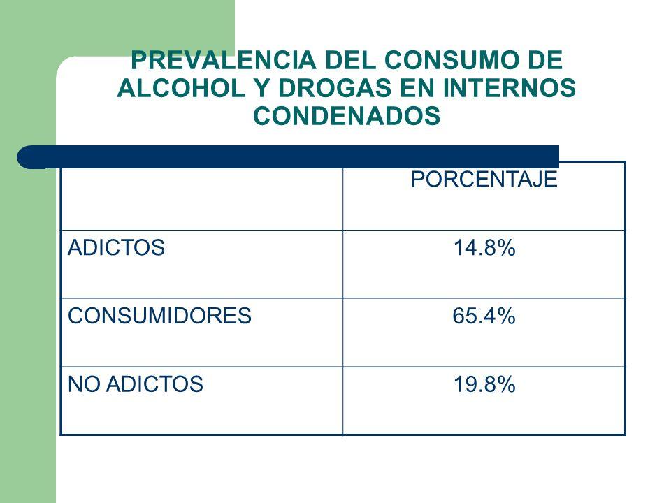 PREVALENCIA DEL CONSUMO DE ALCOHOL Y DROGAS EN INTERNOS CONDENADOS PORCENTAJE ADICTOS14.8% CONSUMIDORES65.4% NO ADICTOS19.8%
