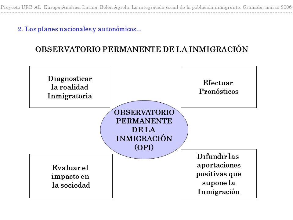 OBSERVATORIO PERMANENTE DE LA INMIGRACIÓN Diagnosticar la realidad Inmigratoria Efectuar Pronósticos Evaluar el impacto en la sociedad Difundir las ap