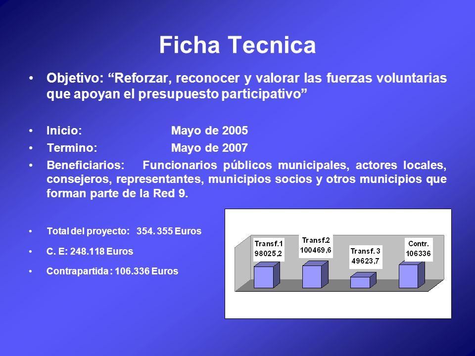 Ficha Tecnica Objetivo: Reforzar, reconocer y valorar las fuerzas voluntarias que apoyan el presupuesto participativo Inicio: Mayo de 2005 Termino: Ma