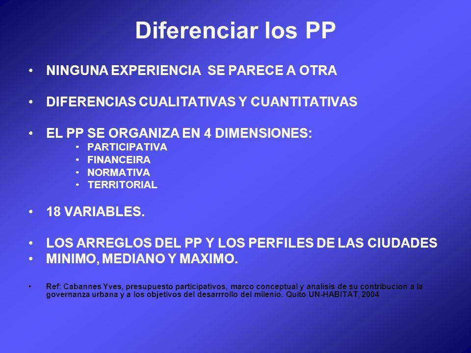 Diferenciar los PP NINGUNA EXPERIENCIA SE PARECE A OTRA DIFERENCIAS CUALITATIVAS Y CUANTITATIVAS EL PP SE ORGANIZA EN 4 DIMENSIONES: PARTICIPATIVA FINANCEIRA NORMATIVA TERRITORIAL 18 VARIABLES.