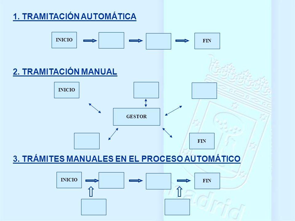 1. TRAMITACIÓN AUTOMÁTICA 2. TRAMITACIÓN MANUAL 3. TRÁMITES MANUALES EN EL PROCESO AUTOMÁTICO GESTOR FIN INICIO FIN INICIO