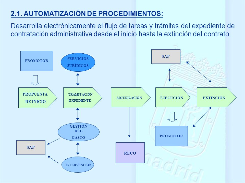 2.1. AUTOMATIZACIÓN DE PROCEDIMIENTOS: Desarrolla electrónicamente el flujo de tareas y trámites del expediente de contratación administrativa desde e