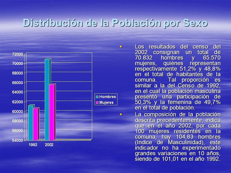 Distribución de la Población por Sexo Los resultados del censo del 2002 consignan un total de 70.832 hombres y 65.570 mujeres, quiénes representan respectivamente 51,2% y 48,8% en el total de habitantes de la comuna.