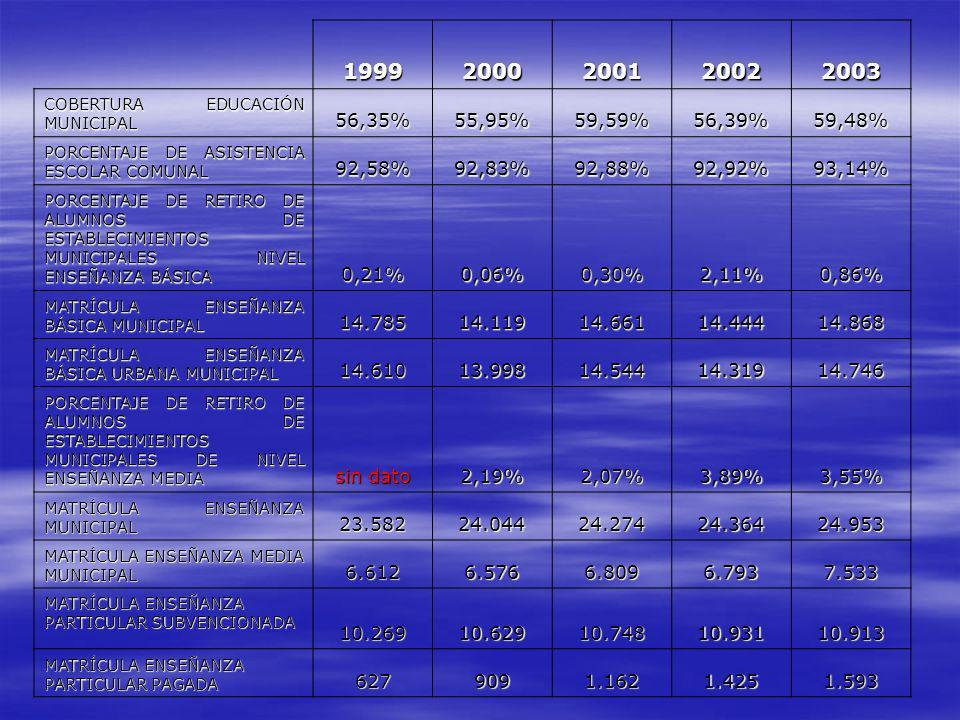 19992000200120022003 COBERTURA EDUCACIÓN MUNICIPAL 56,35%55,95%59,59%56,39%59,48% PORCENTAJE DE ASISTENCIA ESCOLAR COMUNAL 92,58%92,83%92,88%92,92%93,14% PORCENTAJE DE RETIRO DE ALUMNOS DE ESTABLECIMIENTOS MUNICIPALES NIVEL ENSEÑANZA BÁSICA 0,21%0,06%0,30%2,11%0,86% MATRÍCULA ENSEÑANZA BÁSICA MUNICIPAL 14.78514.11914.66114.44414.868 MATRÍCULA ENSEÑANZA BÁSICA URBANA MUNICIPAL 14.61013.99814.54414.31914.746 PORCENTAJE DE RETIRO DE ALUMNOS DE ESTABLECIMIENTOS MUNICIPALES DE NIVEL ENSEÑANZA MEDIA sin dato 2,19%2,07%3,89%3,55% MATRÍCULA ENSEÑANZA MUNICIPAL 23.58224.04424.27424.36424.953 MATRÍCULA ENSEÑANZA MEDIA MUNICIPAL 6.6126.5766.8096.7937.533 MATRÍCULA ENSEÑANZA PARTICULAR SUBVENCIONADA 10.26910.62910.74810.93110.913 MATRÍCULA ENSEÑANZA PARTICULAR PAGADA 6279091.1621.4251.593