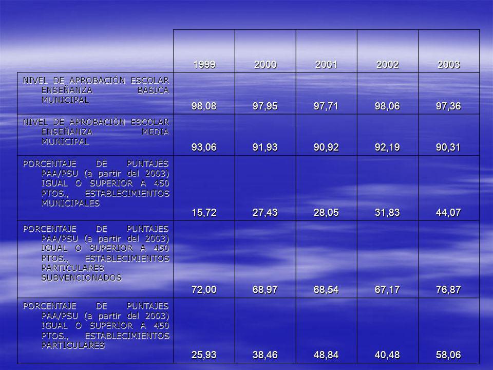 19992000200120022003 NIVEL DE APROBACIÓN ESCOLAR ENSEÑANZA BÁSICA MUNICIPAL 98,0897,9597,7198,0697,36 NIVEL DE APROBACIÓN ESCOLAR ENSEÑANZA MEDIA MUNI