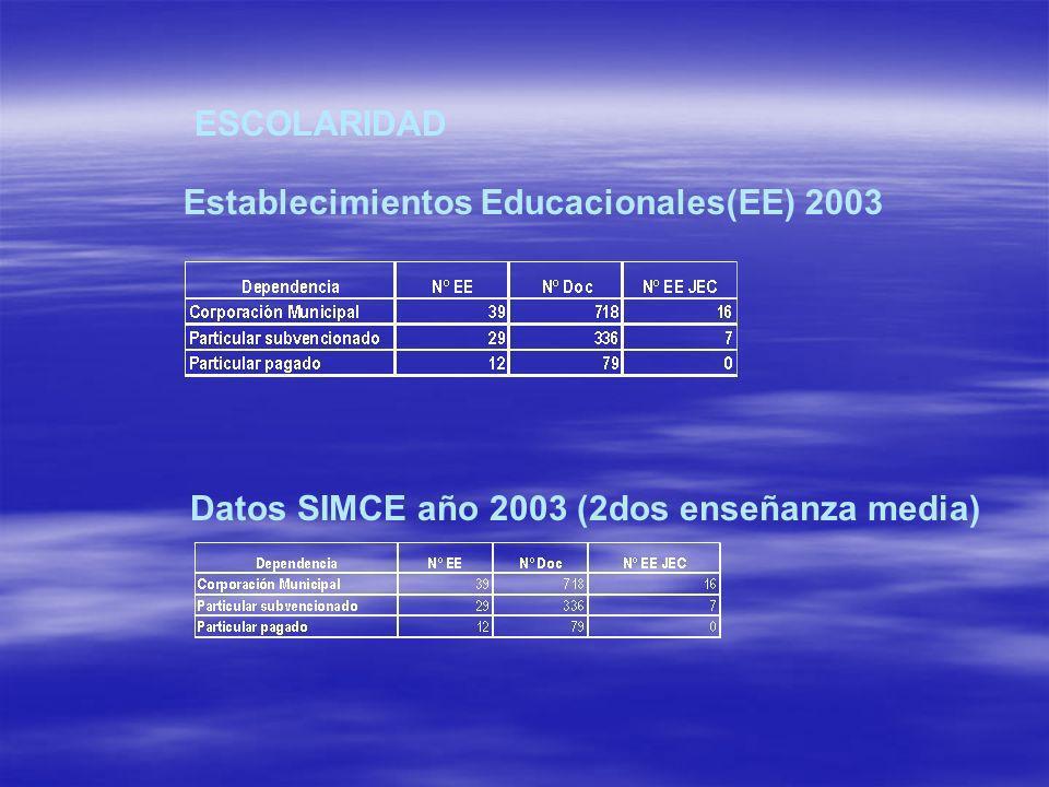 ESCOLARIDAD Establecimientos Educacionales(EE) 2003 Datos SIMCE año 2003 (2dos enseñanza media)