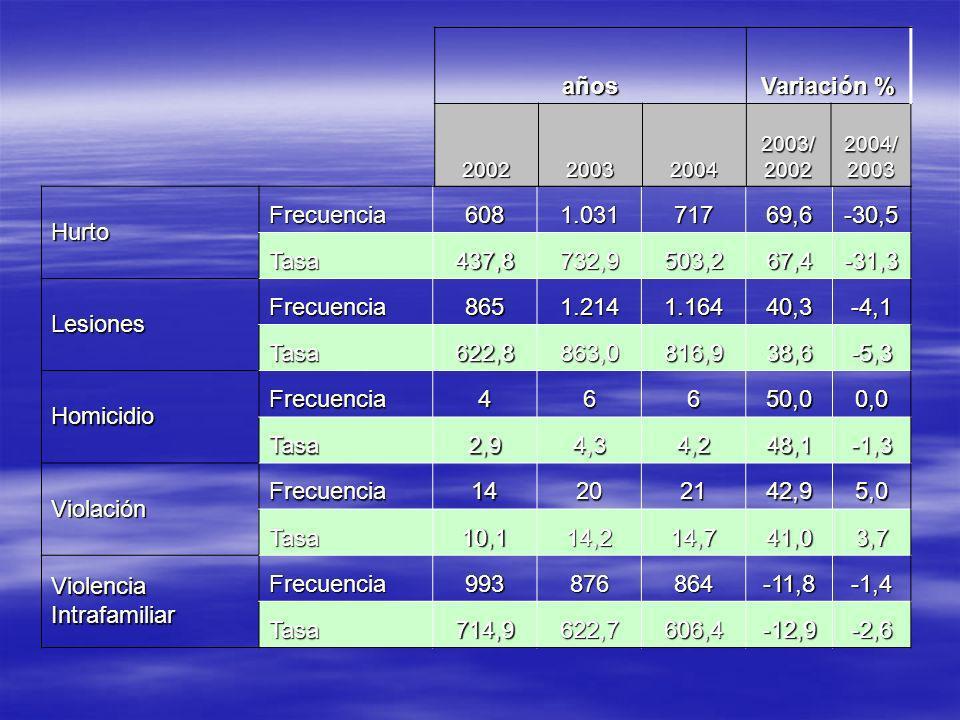 Hurto Frecuencia6081.03171769,6-30,5 Tasa437,8732,9503,267,4-31,3 Lesiones Frecuencia8651.2141.16440,3-4,1 Tasa622,8863,0816,938,6-5,3 Homicidio Frecuencia46650,00,0 Tasa2,94,34,248,1-1,3 Violación Frecuencia14202142,95,0 Tasa10,114,214,741,03,7 Violencia Intrafamiliar Frecuencia993876864-11,8-1,4 Tasa714,9622,7606,4-12,9-2,6 años Variación % 2002200320042003/2002 2004/ 2003