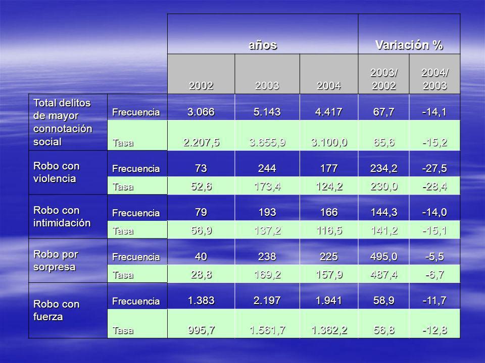 años Variación % 2002200320042003/20022004/2003 Total delitos de mayor connotación social Frecuencia3.0665.1434.41767,7-14,1 Tasa2.207,53.655,93.100,065,6-15,2 Robo con violencia Frecuencia73244177234,2-27,5 Tasa52,6173,4124,2230,0-28,4 Robo con intimidación Frecuencia79193166144,3-14,0 Tasa56,9137,2116,5141,2-15,1 Robo por sorpresa Frecuencia40238225495,0-5,5 Tasa28,8169,2157,9487,4-6,7 Robo con fuerza Frecuencia1.3832.1971.94158,9-11,7 Tasa995,71.561,71.362,256,8-12,8